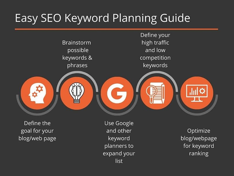 SEO keyword planning infographic